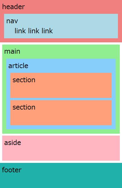 HTML5要素のレイアウト(スマフォ表示)