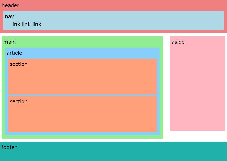 HTML5要素のレイアウト(PC表示)